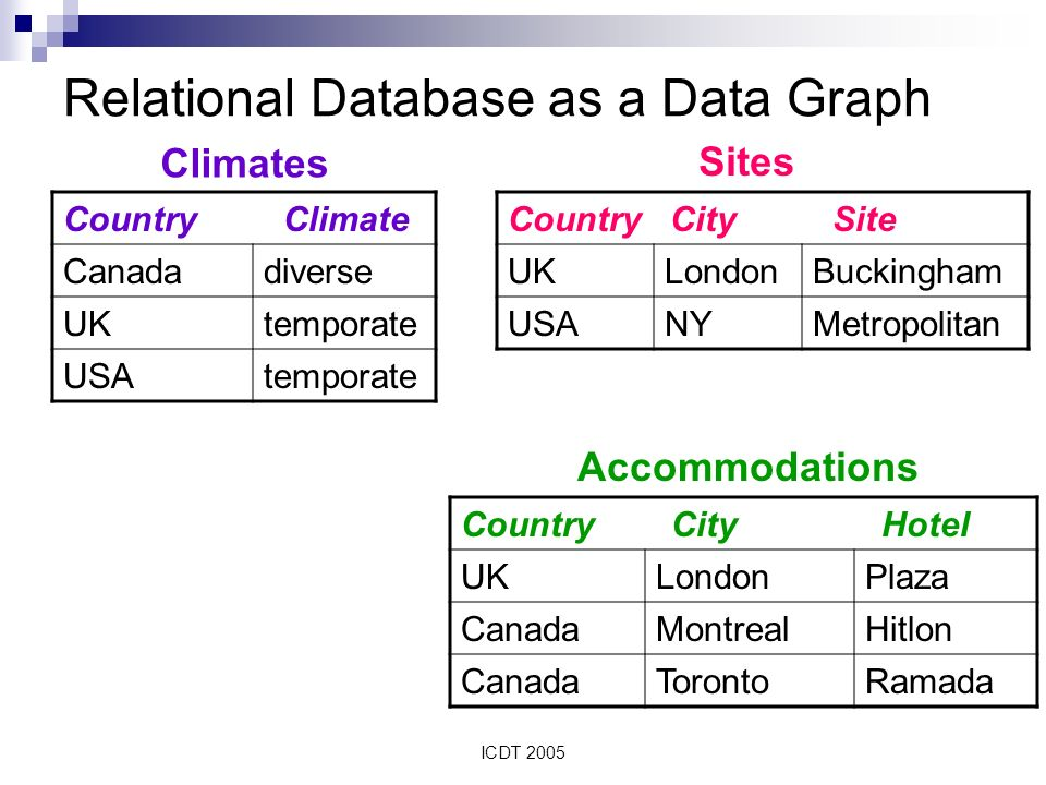 ICDT 2005 Relational Database as a Data Graph Country Climate Canadadiverse UKtemporate USAtemporate Country City Hotel UKLondonPlaza CanadaMontrealHitlon CanadaTorontoRamada Country City Site UKLondonBuckingham USANYMetropolitan Climates Sites Accommodations