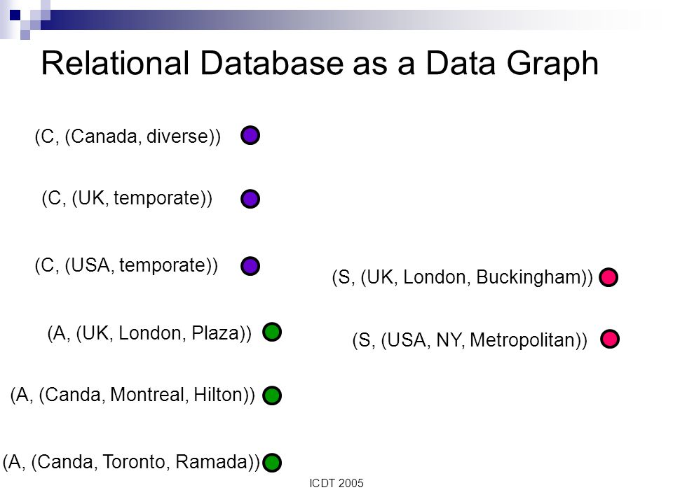 ICDT 2005 Relational Database as a Data Graph (C, (Canada, diverse)) (C, (UK, temporate)) (C, (USA, temporate)) (A, (UK, London, Plaza)) (A, (Canda, Montreal, Hilton)) (A, (Canda, Toronto, Ramada)) (S, (UK, London, Buckingham)) (S, (USA, NY, Metropolitan))