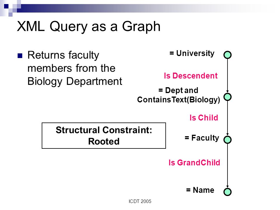 ICDT 2005 = Dept and ContainsText(Biology) XML Query as a Graph Returns faculty members from the Biology Department = University = Faculty = Name Is Descendent Is GrandChild Is Child Structural Constraint: Rooted