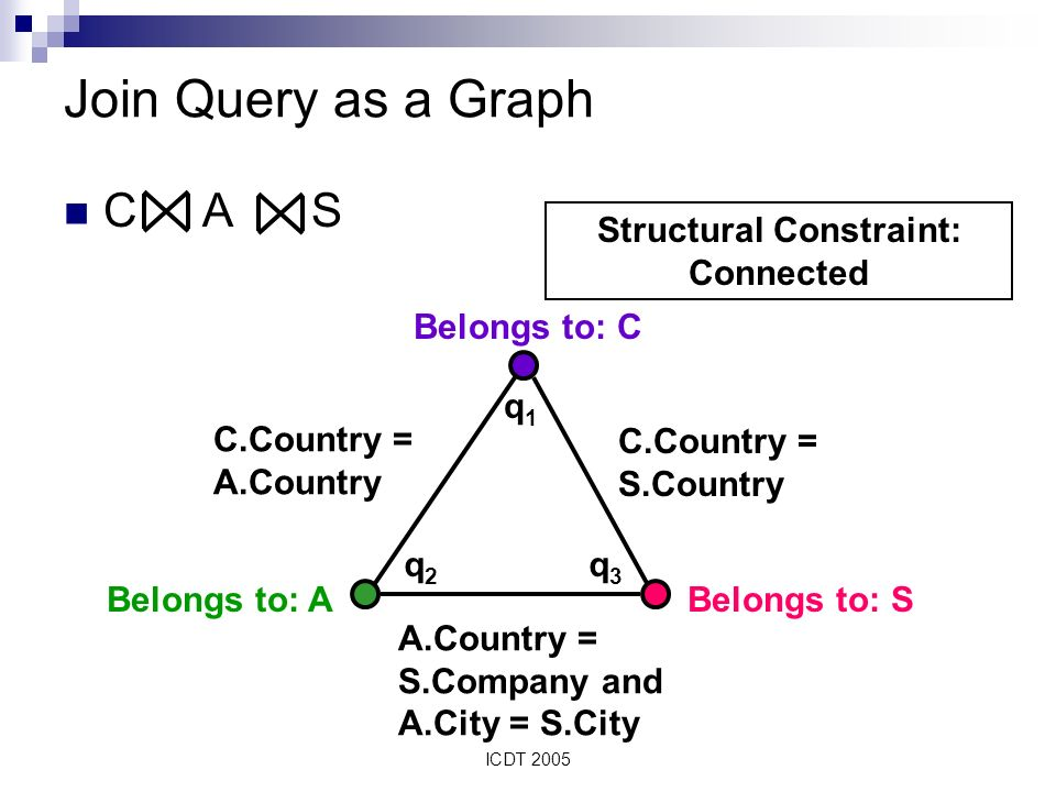 ICDT 2005 Join Query as a Graph C A S Belongs to: C Belongs to: ABelongs to: S C.Country = A.Country C.Country = S.Country A.Country = S.Company and A.City = S.City q1q1 q2q2 q3q3 Structural Constraint: Connected