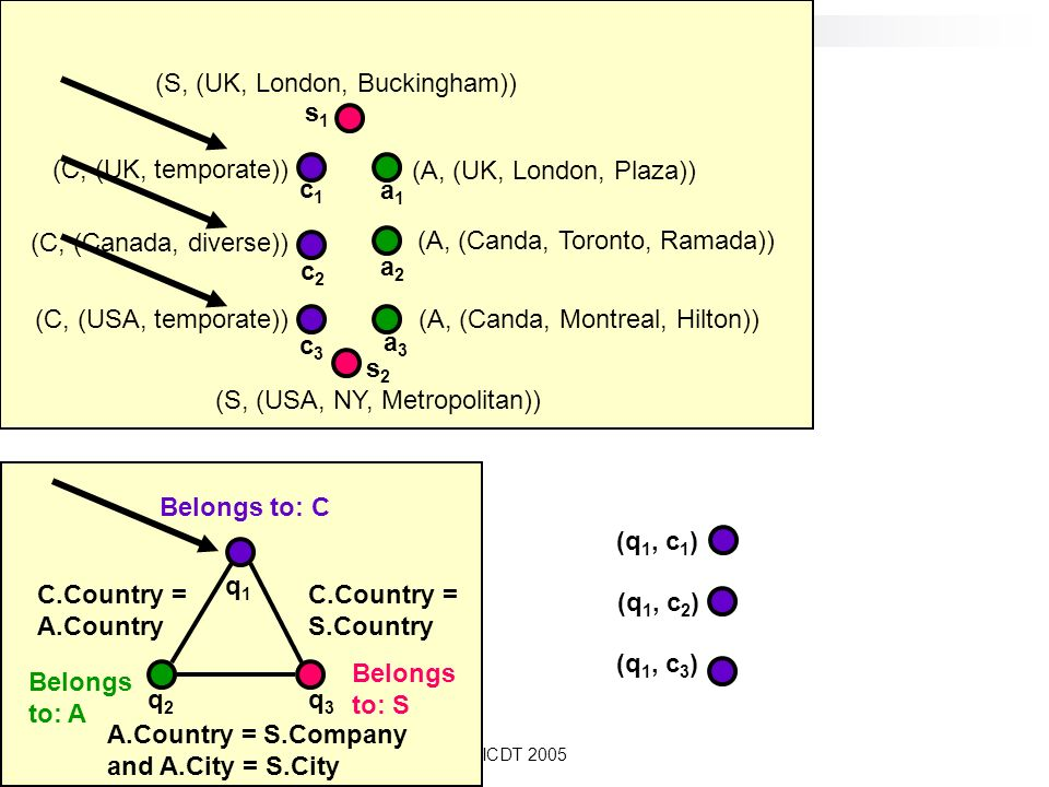 ICDT 2005 Belongs to: A q2q2 Belongs to: C Belongs to: S C.Country = A.Country C.Country = S.Country A.Country = S.Company and A.City = S.City q1q1 q3q3 (C, (Canada, diverse)) (C, (UK, temporate)) (C, (USA, temporate)) (A, (UK, London, Plaza)) (A, (Canda, Montreal, Hilton)) (A, (Canda, Toronto, Ramada)) (S, (UK, London, Buckingham)) (S, (USA, NY, Metropolitan)) c1c1 c2c2 c3c3 a1a1 a2a2 s1s1 s2s2 a3a3 (q 1, c 1 ) (q 1, c 2 ) (q 1, c 3 )