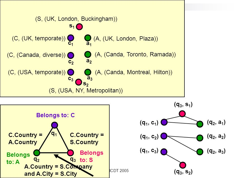 ICDT 2005 Belongs to: A q2q2 Belongs to: C Belongs to: S C.Country = A.Country C.Country = S.Country A.Country = S.Company and A.City = S.City q1q1 q3q3 (C, (Canada, diverse)) (C, (UK, temporate)) (C, (USA, temporate)) (A, (UK, London, Plaza)) (A, (Canda, Montreal, Hilton)) (A, (Canda, Toronto, Ramada)) (S, (UK, London, Buckingham)) (S, (USA, NY, Metropolitan)) c1c1 c2c2 c3c3 a1a1 a2a2 s1s1 s2s2 a3a3 (q 3, s 1 ) (q 3, s 2 ) (q 1, c 1 ) (q 1, c 2 ) (q 1, c 3 ) (q 2, a 1 ) (q 2, a 2 ) (q 2, a 3 )
