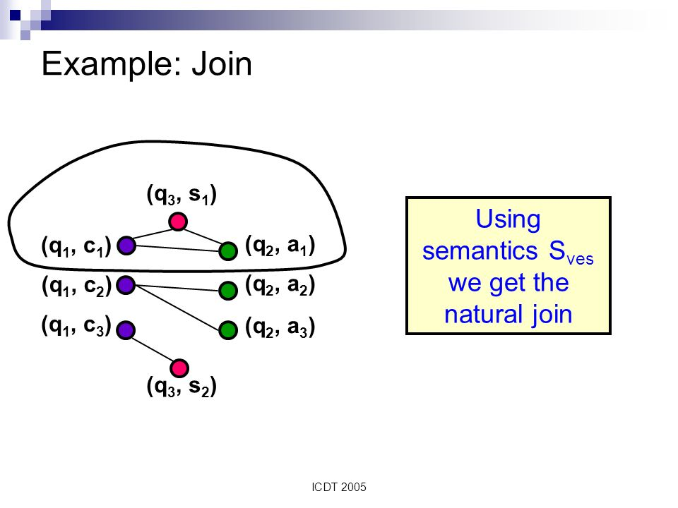 ICDT 2005 Example: Join (q 3, s 1 ) (q 3, s 2 ) (q 1, c 1 ) (q 1, c 2 ) (q 1, c 3 ) (q 2, a 1 ) (q 2, a 2 ) (q 2, a 3 ) Using semantics S ves we get the natural join