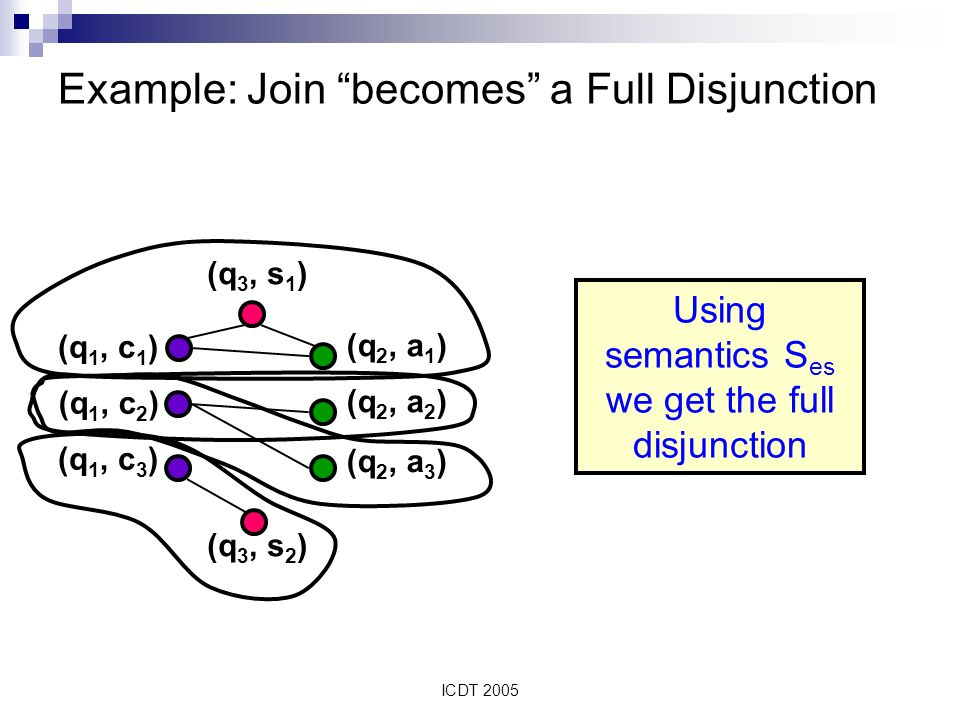 ICDT 2005 Example: Join becomes a Full Disjunction (q 3, s 1 ) (q 3, s 2 ) (q 1, c 1 ) (q 1, c 2 ) (q 1, c 3 ) (q 2, a 1 ) (q 2, a 2 ) (q 2, a 3 ) Using semantics S es we get the full disjunction