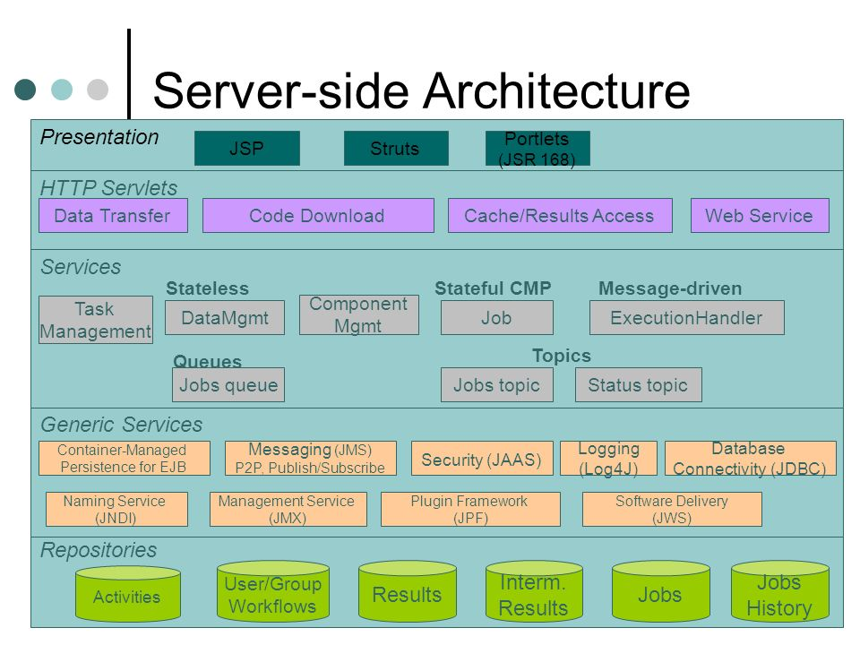 19/09/2006All Hands Meeting, Nottingham Server-side Architecture Repositories User/Group Workflows Results Interm.