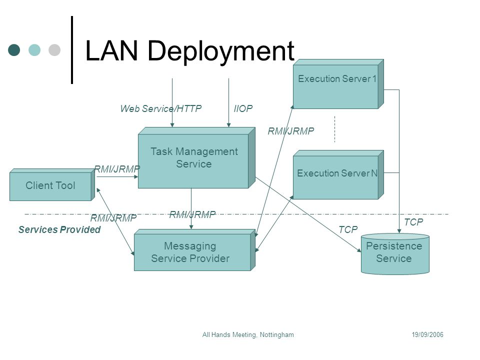 19/09/2006All Hands Meeting, Nottingham Task Management Service Messaging Service Provider Persistence Service Execution Server 1 Execution Server N Client Tool Services Provided TCP RMI/JRMP IIOPWeb Service/HTTP LAN Deployment