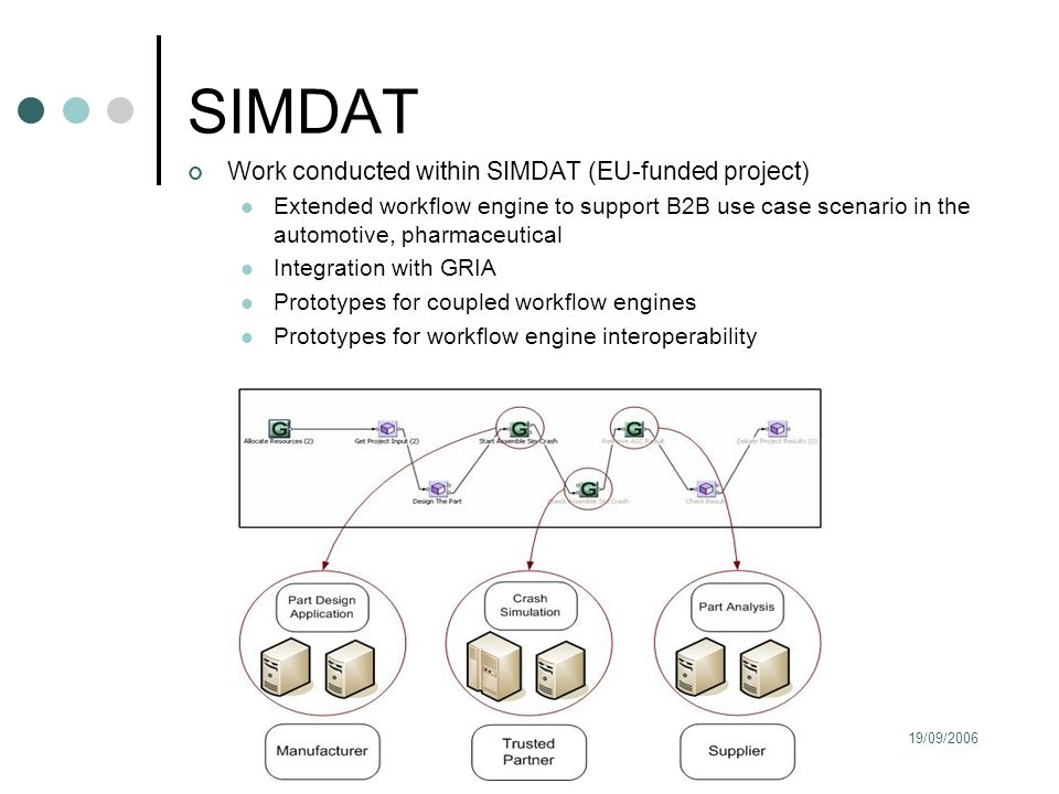 19/09/2006All Hands Meeting, Nottingham SIMDAT Work conducted within SIMDAT (EU-funded project) Extended workflow engine to support B2B use case scenario in the automotive, pharmaceutical Integration with GRIA Prototypes for coupled workflow engines Prototypes for workflow engine interoperability