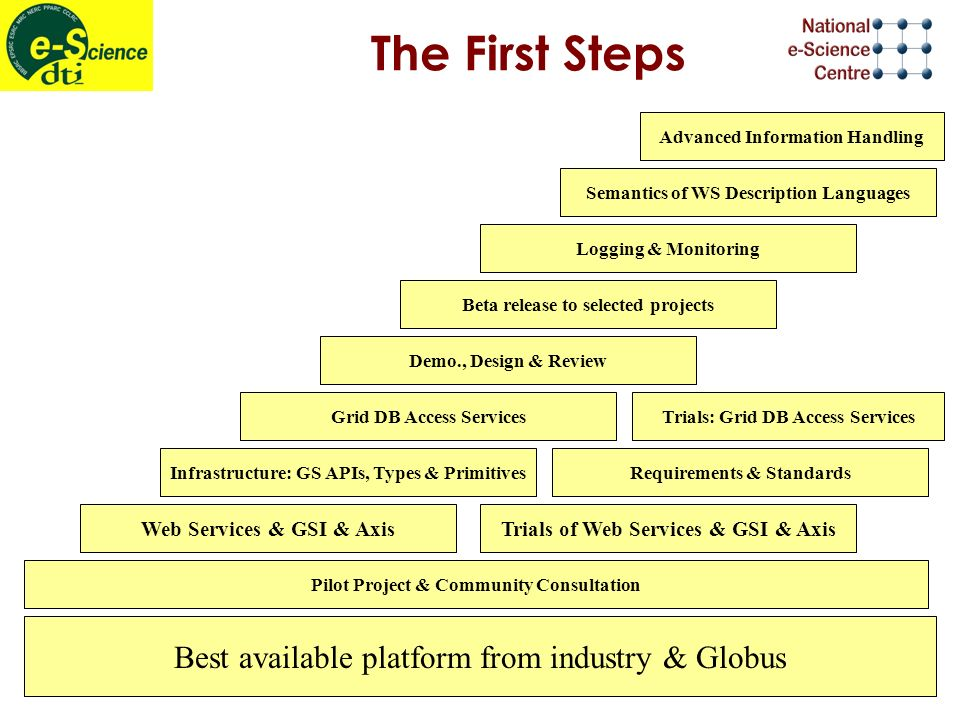 The First Steps Best available platform from industry & Globus Pilot Project & Community Consultation Web Services & GSI & Axis Infrastructure: GS APIs, Types & Primitives Grid DB Access Services Demo., Design & Review Beta release to selected projects Logging & Monitoring Semantics of WS Description Languages Advanced Information Handling Trials of Web Services & GSI & Axis Requirements & Standards Trials: Grid DB Access Services