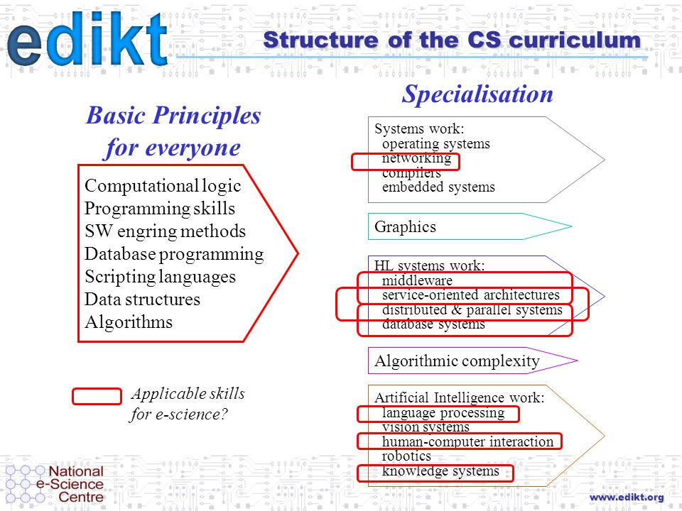 www.edikt.org Structure of the CS curriculum Systems work: operating systems networking compilers embedded systems Graphics Computational logic Programming skills SW engring methods Database programming Scripting languages Data structures Algorithms Artificial Intelligence work: language processing vision systems human-computer interaction robotics knowledge systems Algorithmic complexity HL systems work: middleware service-oriented architectures distributed & parallel systems database systems Basic Principles for everyone Specialisation Applicable skills for e-science