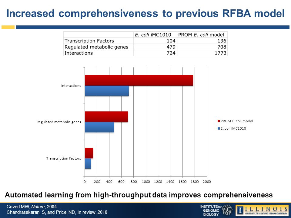 INSTITUTE for GENOMICBIOLOGY Increased comprehensiveness to previous RFBA model Covert MW, Nature, 2004 Chandrasekaran, S, and Price, ND, In review, 2010 Automated learning from high-throughput data improves comprehensiveness