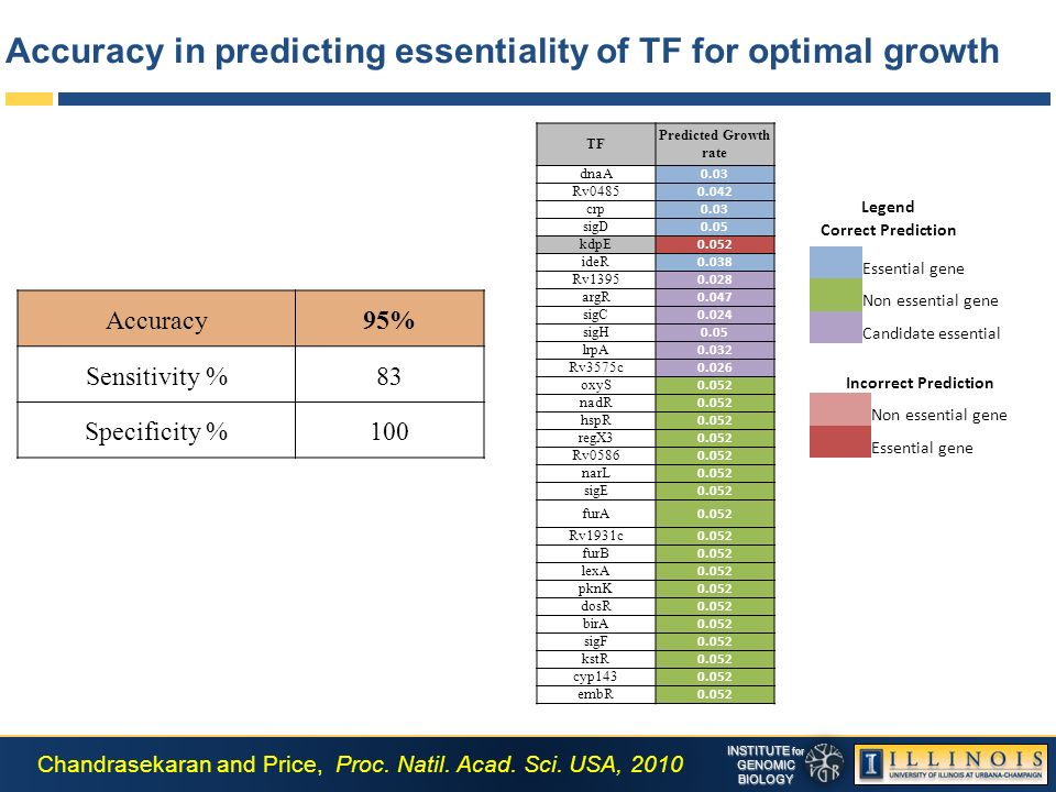 INSTITUTE for GENOMICBIOLOGY Accuracy in predicting essentiality of TF for optimal growth Accuracy95% Sensitivity %83 Specificity %100 TF Predicted Growth rate dnaA 0.03 Rv0485 0.042 crp 0.03 sigD 0.05 kdpE 0.052 ideR 0.038 Rv1395 0.028 argR 0.047 sigC 0.024 sigH 0.05 lrpA 0.032 Rv3575c 0.026 oxyS 0.052 nadR 0.052 hspR 0.052 regX3 0.052 Rv0586 0.052 narL 0.052 sigE 0.052 furA 0.052 Rv1931c 0.052 furB 0.052 lexA 0.052 pknK 0.052 dosR 0.052 birA 0.052 sigF 0.052 kstR 0.052 cyp143 0.052 embR 0.052 Essential gene Non essential gene Candidate essential Legend Correct Prediction Incorrect Prediction Non essential gene Essential gene Chandrasekaran and Price, Proc.