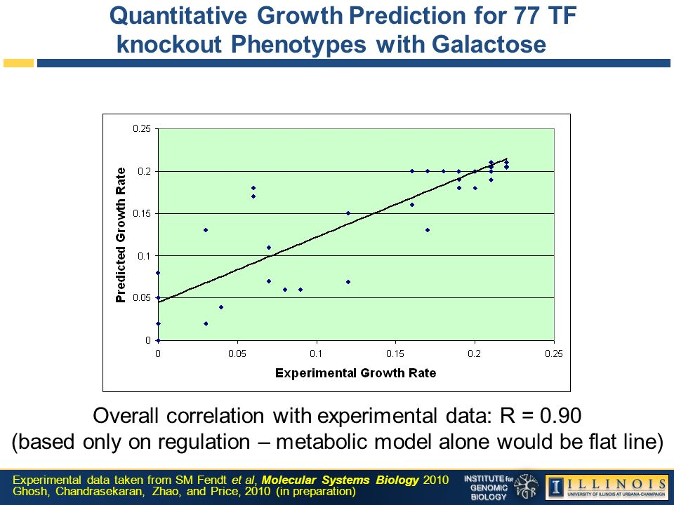 INSTITUTE for GENOMICBIOLOGY Quantitative Growth Prediction for 77 TF knockout Phenotypes with Galactose Overall correlation with experimental data: R = 0.90 (based only on regulation – metabolic model alone would be flat line) Experimental data taken from SM Fendt et al, Molecular Systems Biology 2010 Ghosh, Chandrasekaran, Zhao, and Price, 2010 (in preparation)