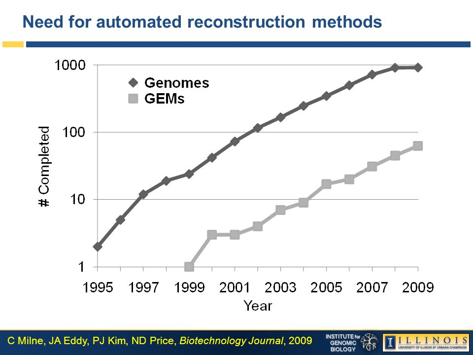 INSTITUTE for GENOMICBIOLOGY Need for automated reconstruction methods C Milne, JA Eddy, PJ Kim, ND Price, Biotechnology Journal, 2009