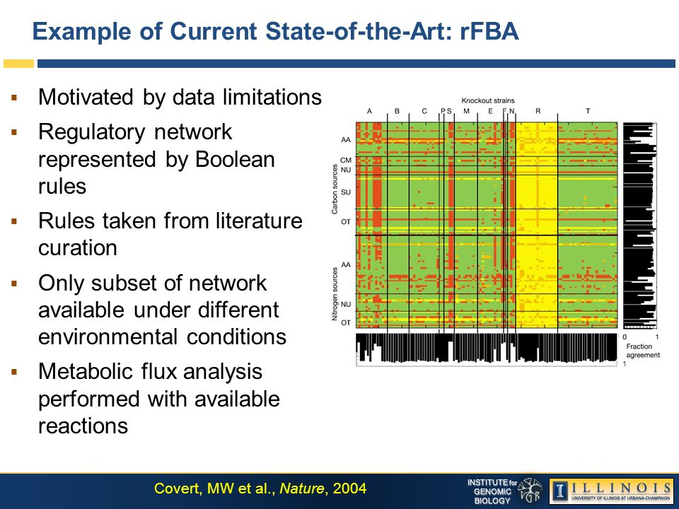 INSTITUTE for GENOMICBIOLOGY Example of Current State-of-the-Art: rFBA Motivated by data limitations Regulatory network represented by Boolean rules Rules taken from literature curation Only subset of network available under different environmental conditions Metabolic flux analysis performed with available reactions Covert, MW et al., Nature, 2004