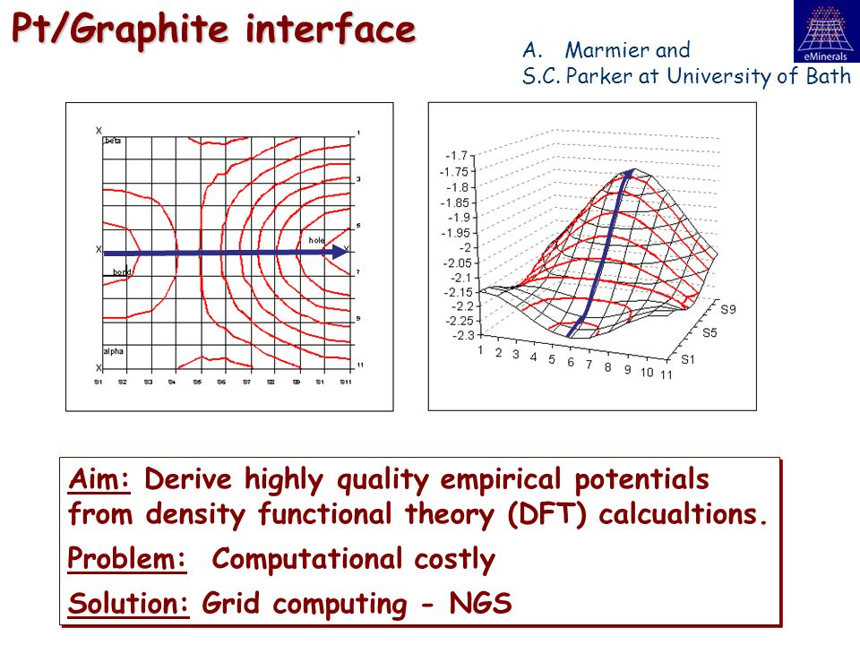 Pt/Graphite interface Aim: Derive highly quality empirical potentials from density functional theory (DFT) calcualtions.