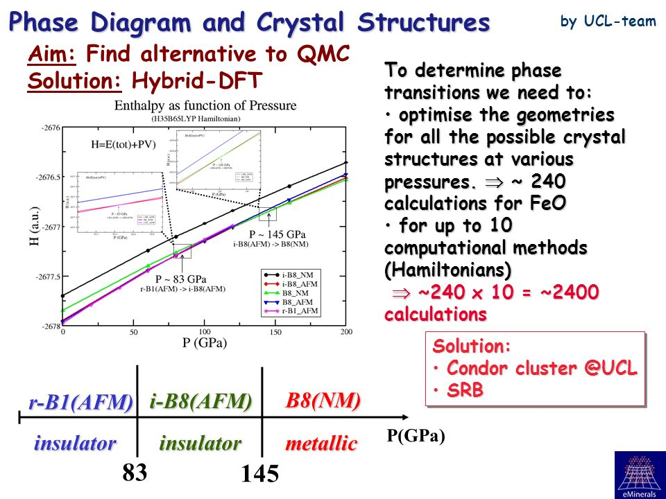 P(GPa) r-B1(AFM) i-B8(AFM) B8(NM) 83 145 insulatorinsulator metallic Phase Diagram and Crystal Structures T Néel =193 K P~115 GPa at T=0K Fei & Mao, Science (1994) To determine phase transitions we need to: optimise the geometries for all the possible crystal structures at various pressures.