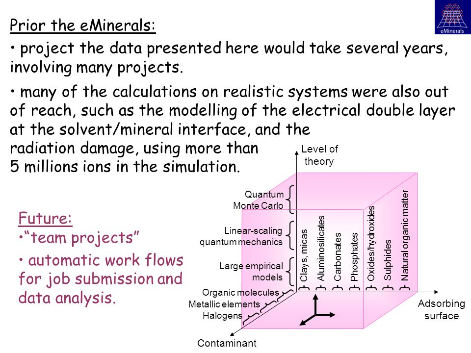 Prior the eMinerals: project the data presented here would take several years, involving many projects.