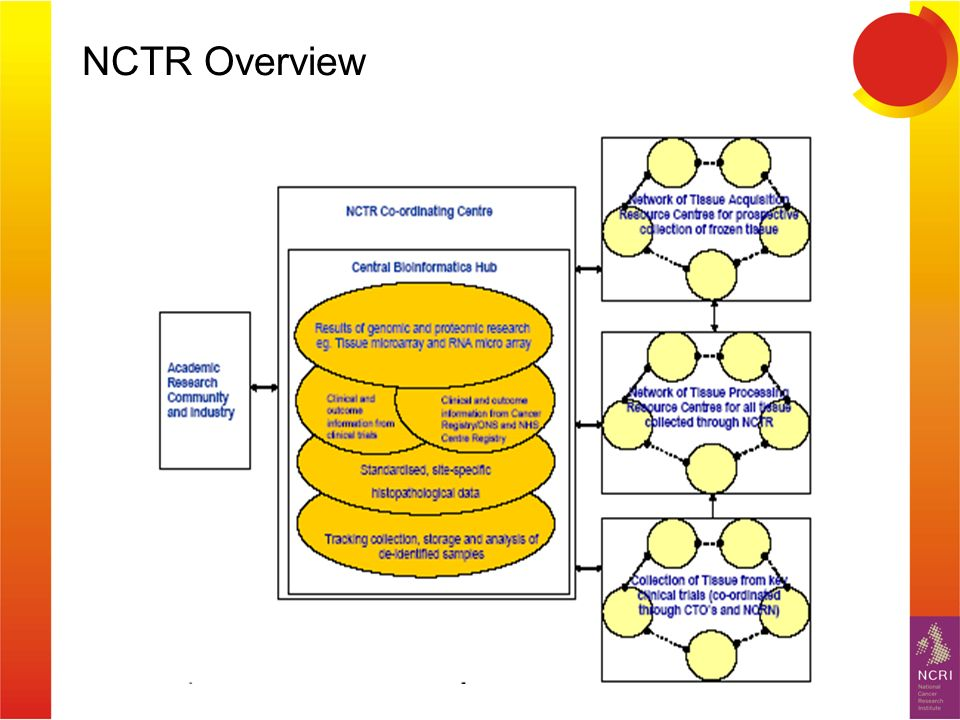 NCTR Overview