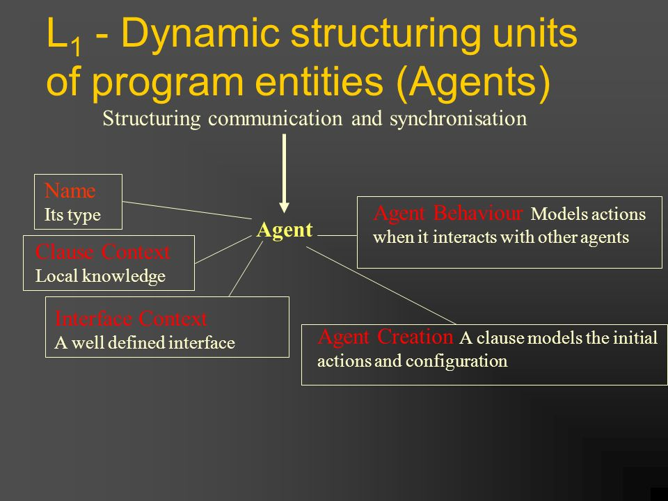 L 1 - Dynamic structuring units of program entities (Agents) Structuring communication and synchronisation Agent Clause Context Local knowledge Interface Context A well defined interface Agent Creation A clause models the initial actions and configuration Agent Behaviour Models actions when it interacts with other agents Name Its type