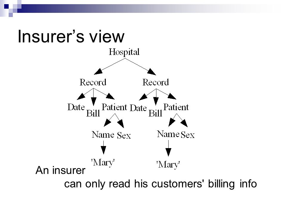 Insurers view An insurer can only read his customers billing info