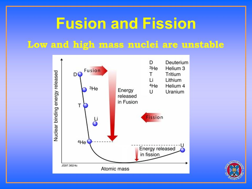 Safety and environmental impact / acceptability Fusion does not generate greenhouse gases Fusion has little potential for major accidents Fusion has no high-level waste problem The technology is almost totally unknown