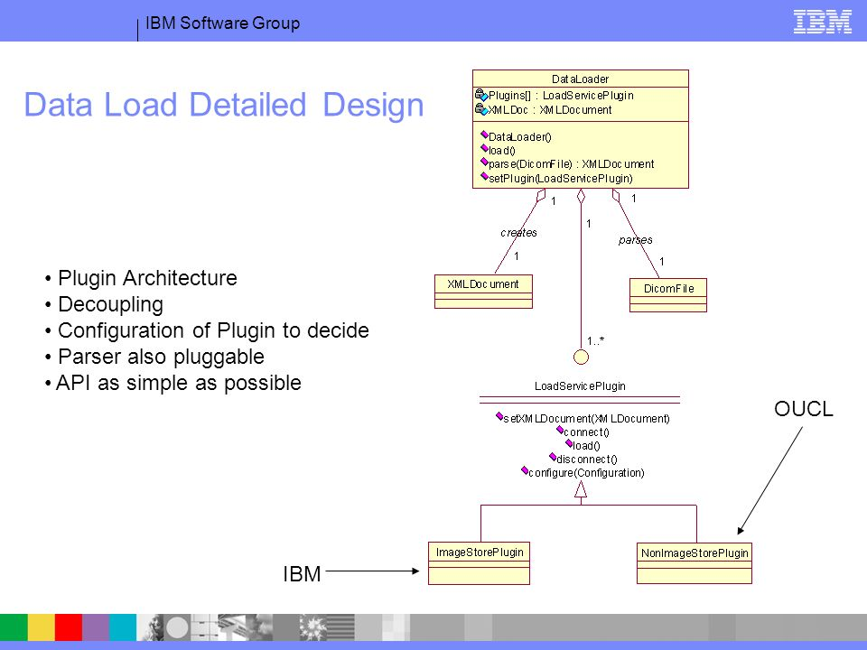 IBM Software Group Data Load Detailed Design Plugin Architecture Decoupling Configuration of Plugin to decide Parser also pluggable API as simple as possible IBM OUCL