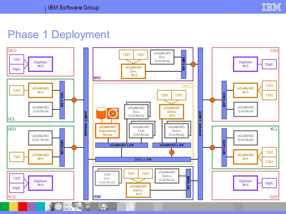 IBM Software Group UCL KCL CHU UED Phase 1 Deployment IBM MIR OUCL SCO Digitiser W/S T221 Digit.