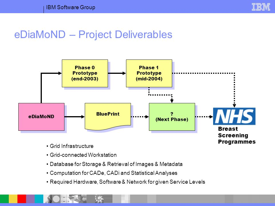 IBM Software Group eDiaMoND – Project Deliverables Breast Screening Programmes eDiaMoND Phase 0 Prototype (end-2003) Phase 0 Prototype (end-2003) .