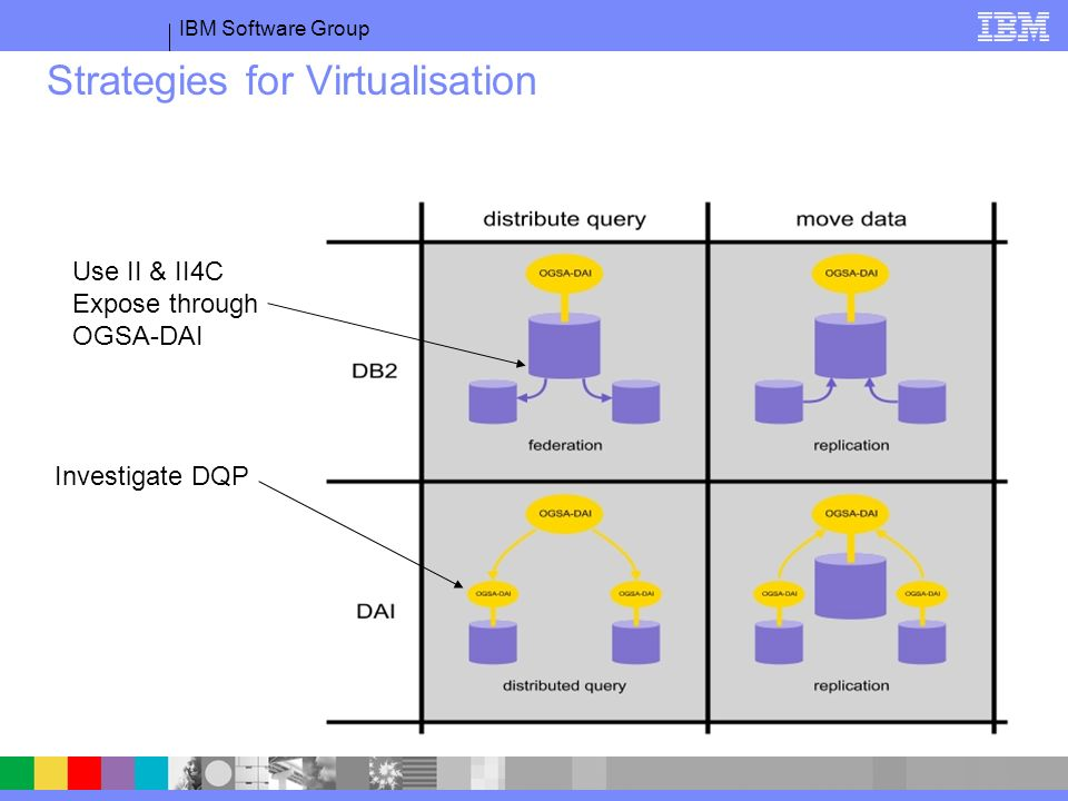 IBM Software Group Strategies for Virtualisation Use II & II4C Expose through OGSA-DAI Investigate DQP