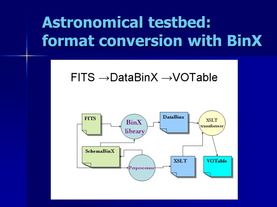 Astronomical testbed: format conversion with BinX