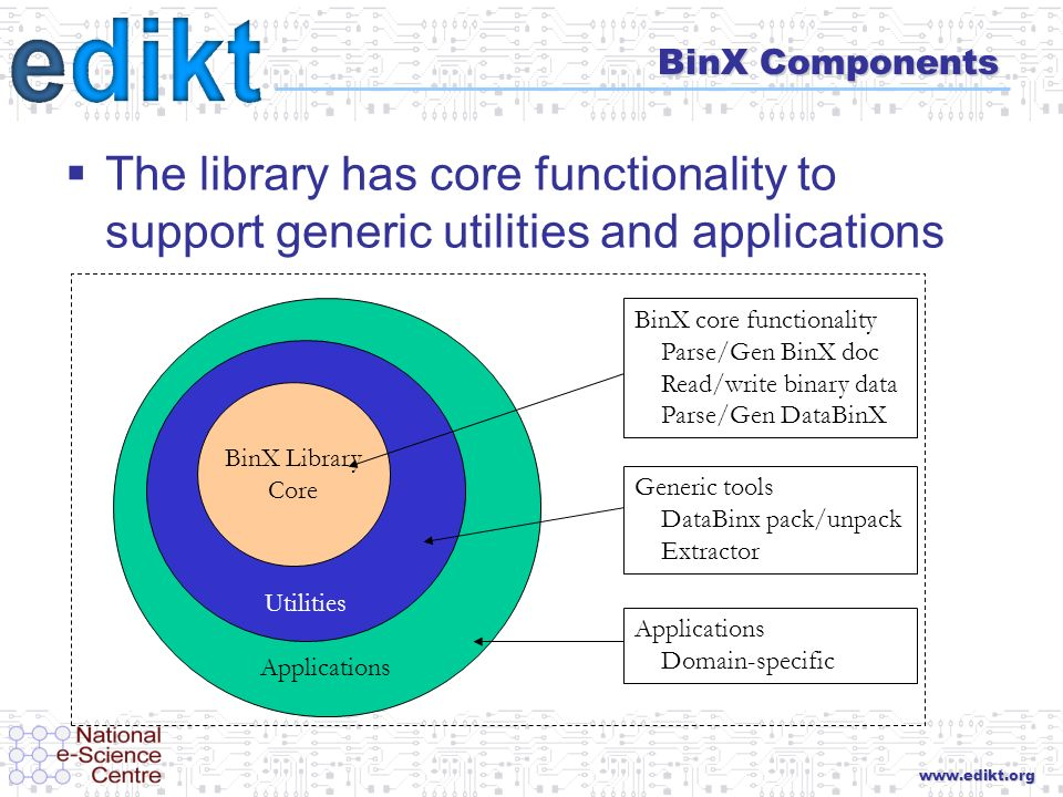 E-Science Data Information and Knowledge Transformation BinX