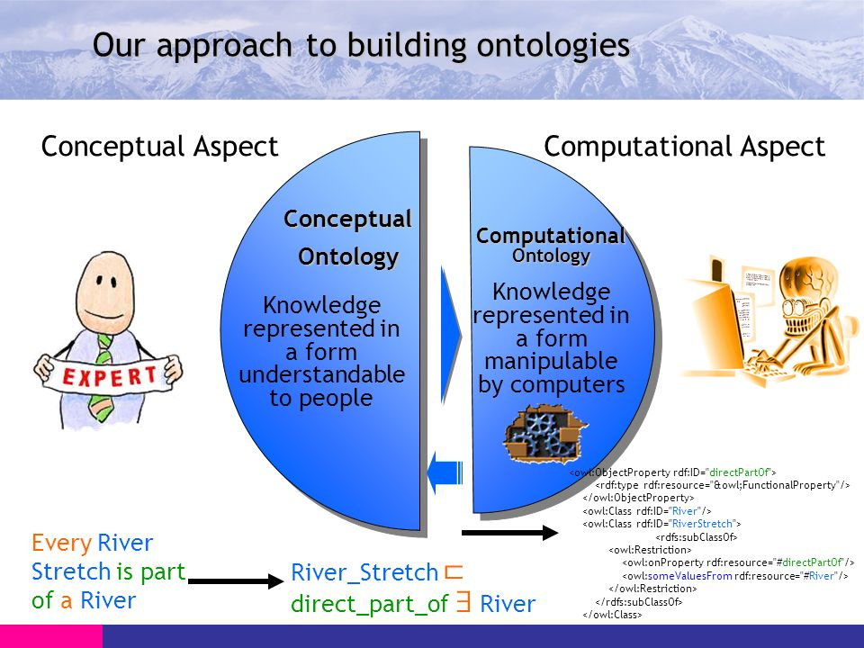 Conceptual AspectComputational Aspect Our approach to building ontologies Every River Stretch is part of a River River_Stretch direct_part_of River Computational Ontology ConceptualOntology Knowledge represented in a form understandable to people Knowledge represented in a form manipulable by computers