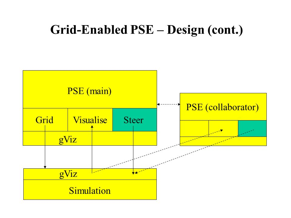 Grid-Enabled PSE – Design (cont.) gViz PSE (main) GridVisualiseSteer PSE (collaborator) gViz Simulation