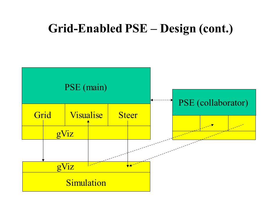 Grid-Enabled PSE – Design (cont.) gViz GridVisualiseSteer gViz Simulation PSE (main) PSE (collaborator)