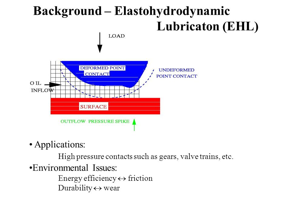 Background – Elastohydrodynamic Lubricaton (EHL) Applications: High pressure contacts such as gears, valve trains, etc.