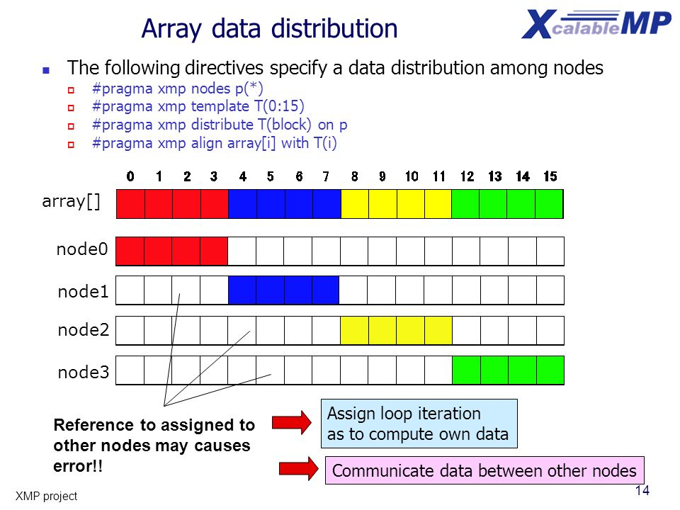 14 XMP project Array data distribution The following directives specify a data distribution among nodes #pragma xmp nodes p(*) #pragma xmp template T(0:15) #pragma xmp distribute T(block) on p #pragma xmp align array[i] with T(i) node1 node2 node3 node0 array[] Reference to assigned to other nodes may causes error!.