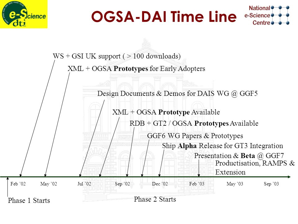 OGSA-DAI Time Line Feb 02May 02Jul 02Sep 02Dec 02Feb 03May 03Sep 03 Ship Alpha Release for GT3 Integration RDB + GT2 / OGSA Prototypes Available XML + OGSA Prototype Available Design Documents & Demos for DAIS WG @ GGF5 XML + OGSA Prototypes for Early Adopters WS + GSI UK support ( > 100 downloads) Phase 2 Starts Phase 1 Starts Presentation & Beta @ GGF7 GGF6 WG Papers & Prototypes Productisation, RAMPS & Extension