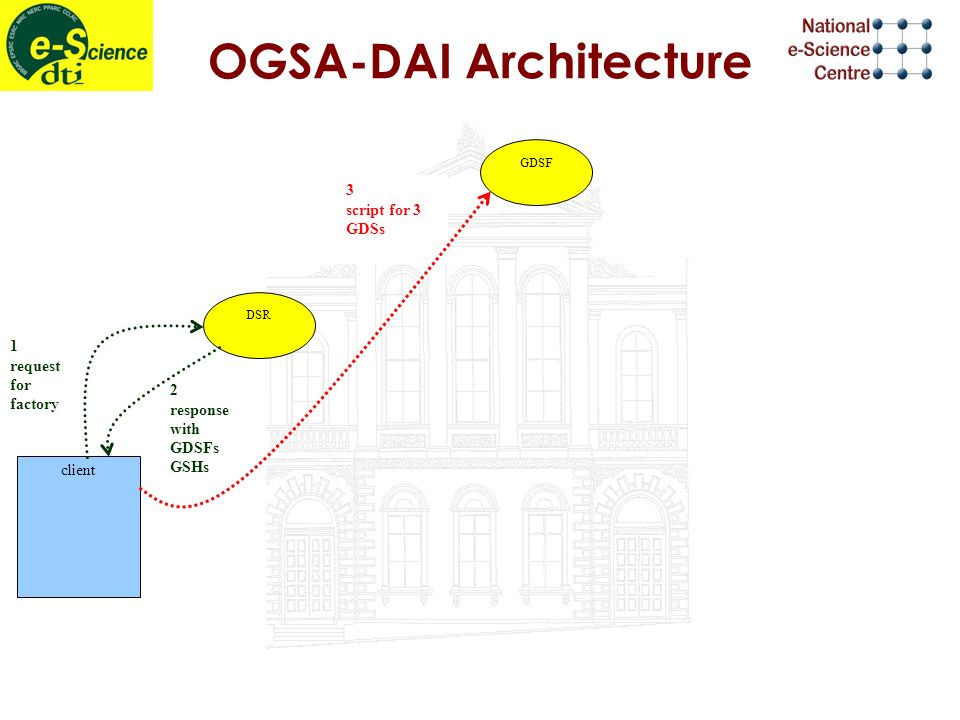 OGSA-DAI Architecture 2 response with GDSFs GSHs 1 request for factory 3 script for 3 GDSs DSR GDSF client