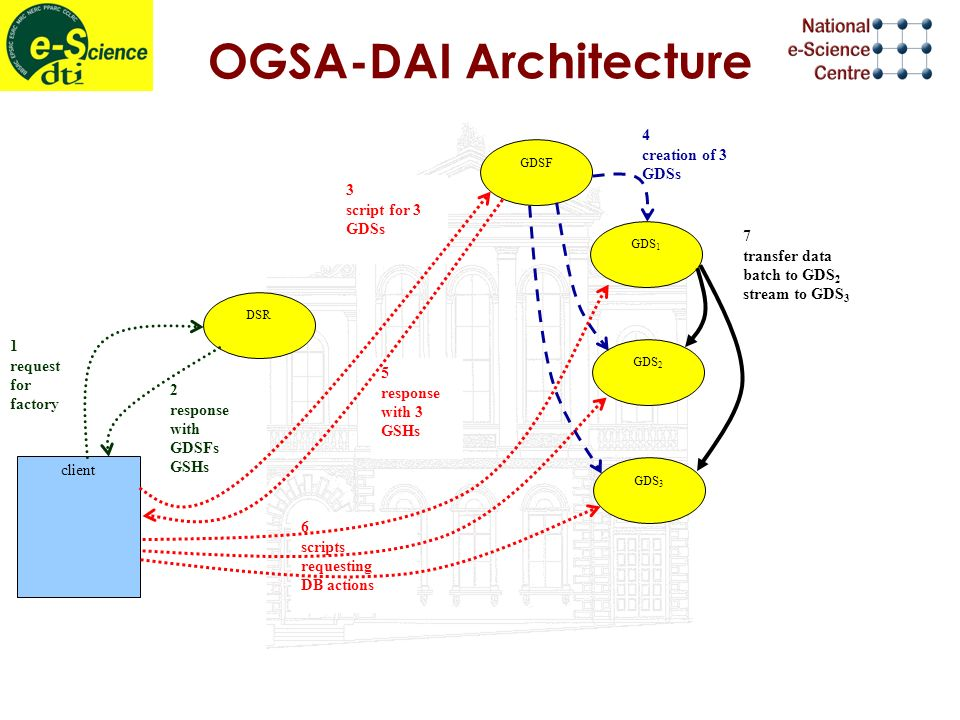 4 creation of 3 GDSs OGSA-DAI Architecture 6 scripts requesting DB actions 5 response with 3 GSHs 2 response with GDSFs GSHs 1 request for factory 3 script for 3 GDSs DSR GDSF GDS 1 GDS 2 GDS 3 client 7 transfer data batch to GDS 2 stream to GDS 3