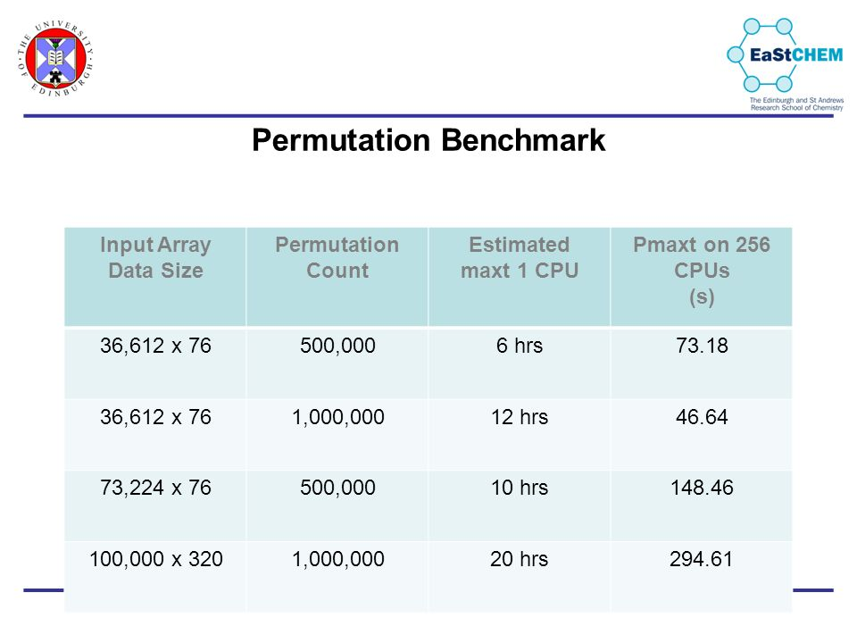 Permutation Benchmark Input Array Data Size Permutation Count Estimated maxt 1 CPU Pmaxt on 256 CPUs (s) 36,612 x 76500,0006 hrs73.18 36,612 x 761,000,00012 hrs46.64 73,224 x 76500,00010 hrs148.46 100,000 x 3201,000,00020 hrs294.61