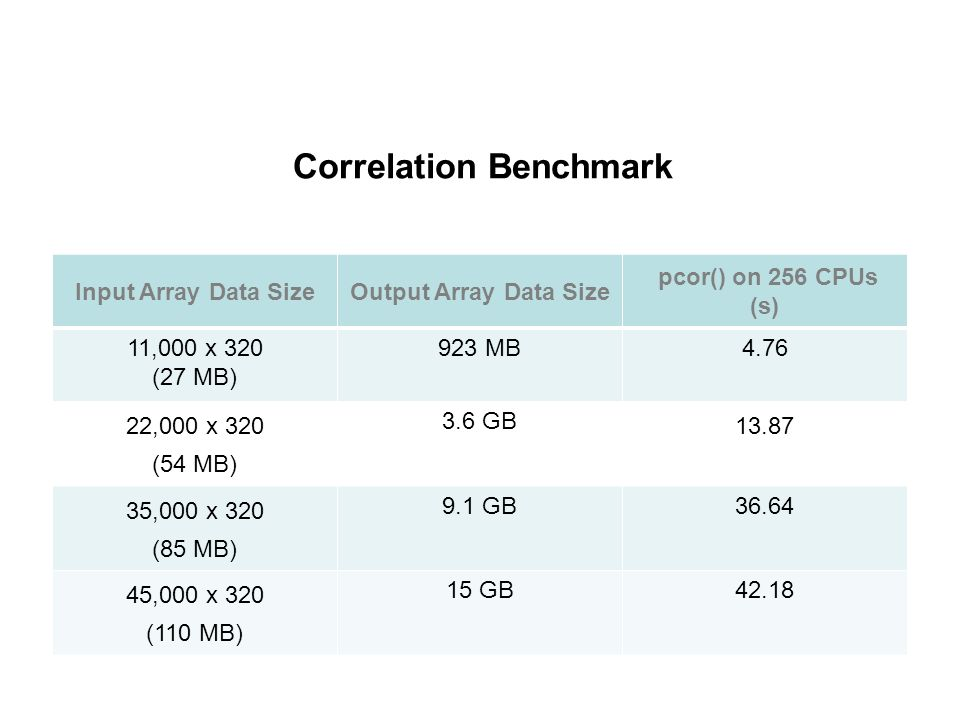 Correlation Benchmark Input Array Data SizeOutput Array Data Size pcor() on 256 CPUs (s) 11,000 x 320 (27 MB) 923 MB4.76 22,000 x 320 (54 MB) 3.6 GB 13.87 35,000 x 320 (85 MB) 9.1 GB36.64 45,000 x 320 (110 MB) 15 GB42.18