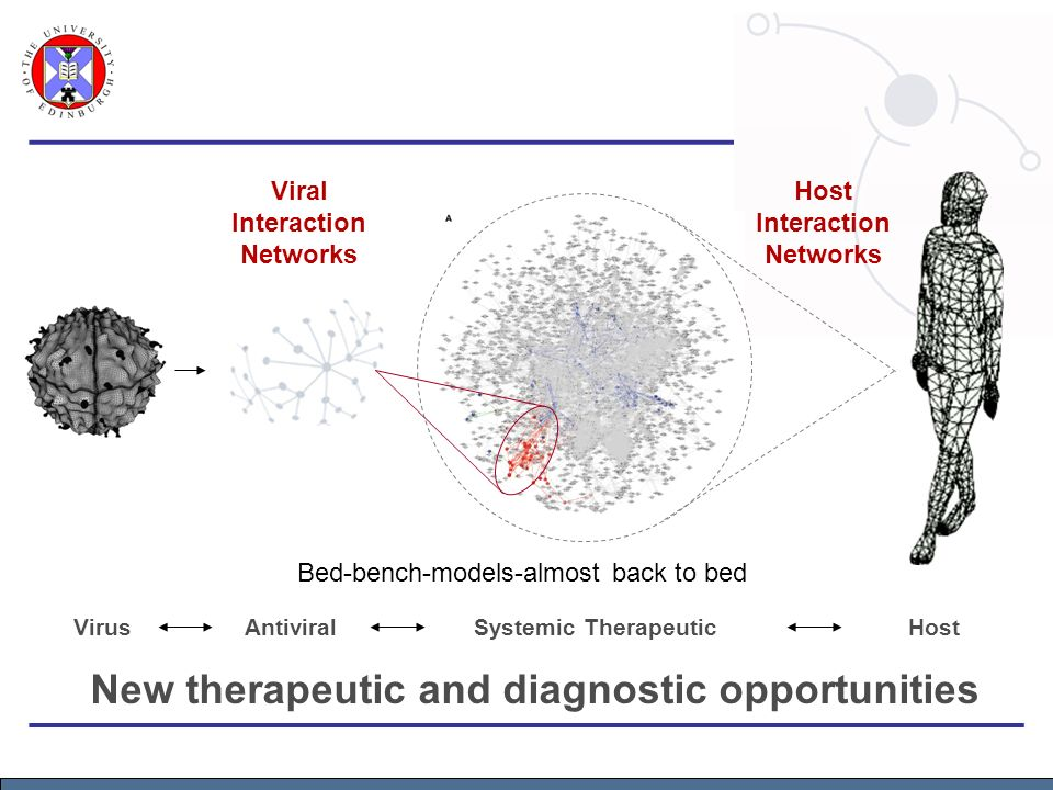 New therapeutic and diagnostic opportunities Viral Interaction Networks Host Interaction Networks VirusAntiviralHostSystemic Therapeutic Bed-bench-models-almost back to bed