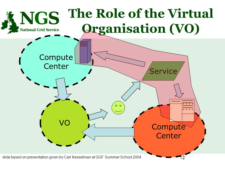 12 The Role of the Virtual Organisation (VO) Compute Center VO Service slide based on presentation given by Carl Kesselman at GGF Summer School 2004