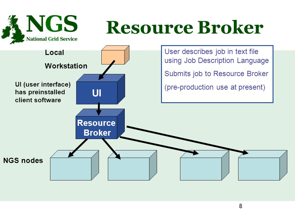 8 Resource Broker NGS nodes Local Workstation UI UI (user interface) has preinstalled client software Resource Broker User describes job in text file using Job Description Language Submits job to Resource Broker (pre-production use at present)