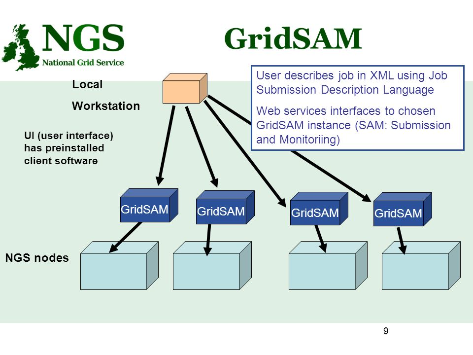 9 GridSAM NGS nodes Local Workstation UI (user interface) has preinstalled client software GridSAM User describes job in XML using Job Submission Description Language Web services interfaces to chosen GridSAM instance (SAM: Submission and Monitoriing)