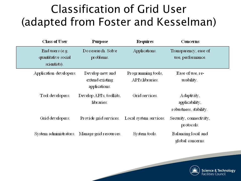 Classification of Grid User (adapted from Foster and Kesselman)