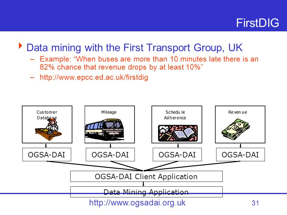 31 http://www.ogsadai.org.uk FirstDIG Data mining with the First Transport Group, UK –Example: When buses are more than 10 minutes late there is an 82% chance that revenue drops by at least 10% –http://www.epcc.ed.ac.uk/firstdig OGSA-DAI OGSA-DAI Client Application Data Mining Application