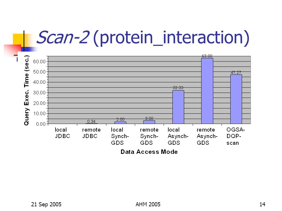 21 Sep 2005AHM 200514 Scan-2 (protein_interaction)