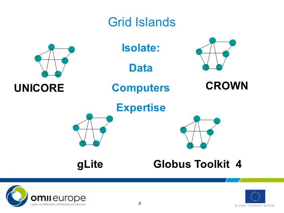 EU project: RIO31844-OMII-EUROPE 4 Grid Islands gLiteGlobus Toolkit 4 UNICORE CROWN Isolate: Data Computers Expertise