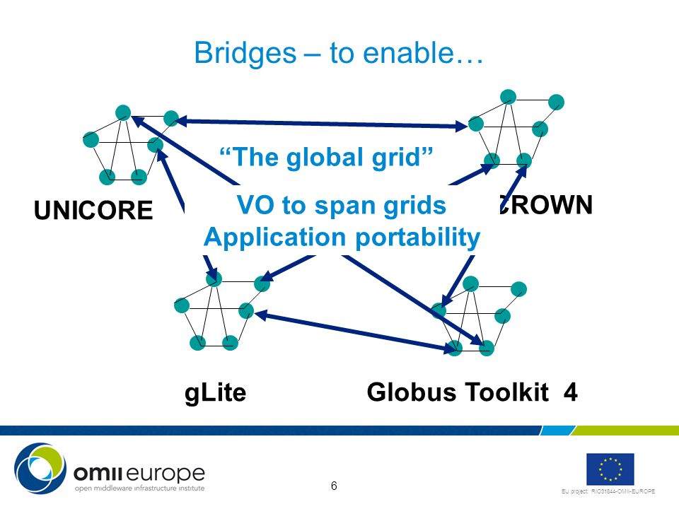 EU project: RIO31844-OMII-EUROPE 6 Bridges – to enable… gLiteGlobus Toolkit 4 UNICORE CROWN The global grid VO to span grids Application portability